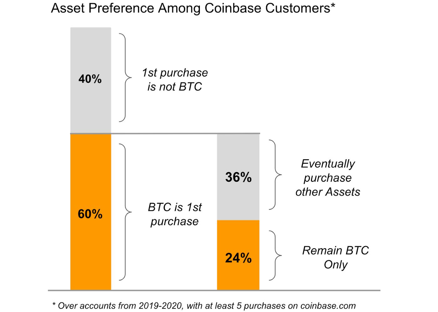 Kaufverhalten der Coinbase Kunden