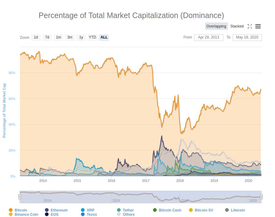 Bitcoin Dominanz über die Zeit
