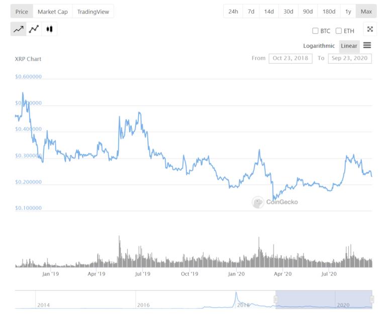 Der XRP-Preis ist heute niedriger als auf dem Markttief von Bitcoin im Dezember 2018. Quelle: CoinGecko.