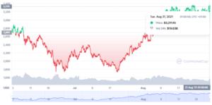 Ethereum Preis: Ein Bild von CoinMarketCap