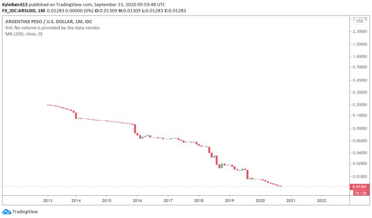 Peso und Bitcoin.