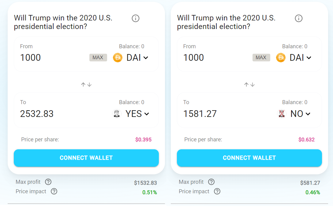 Donald Trump Election Prediction Market Augur Catnip