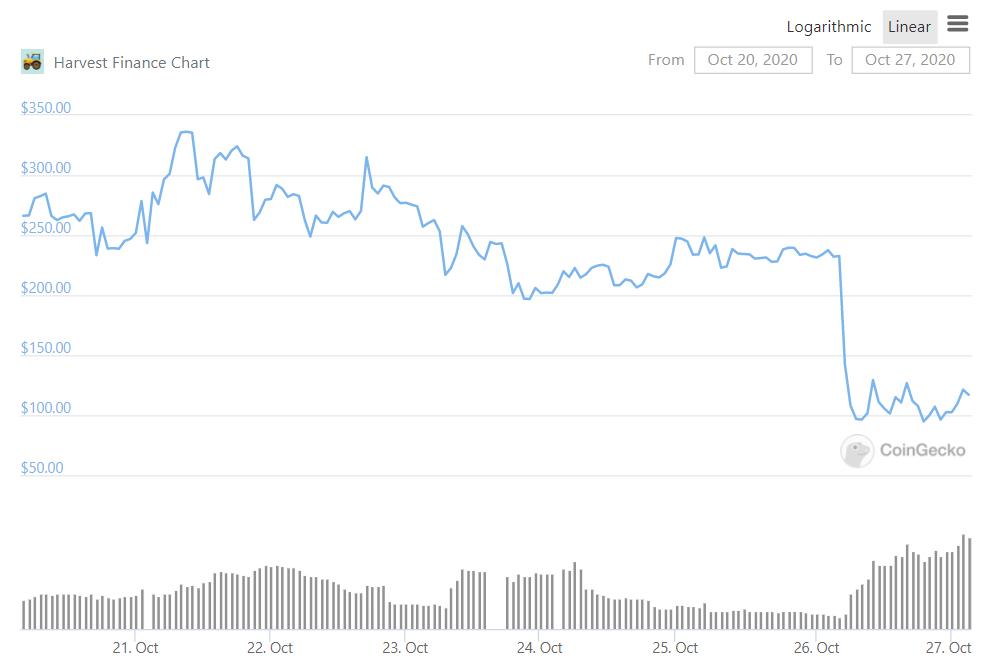 Harvest Finance FARM Price Chart