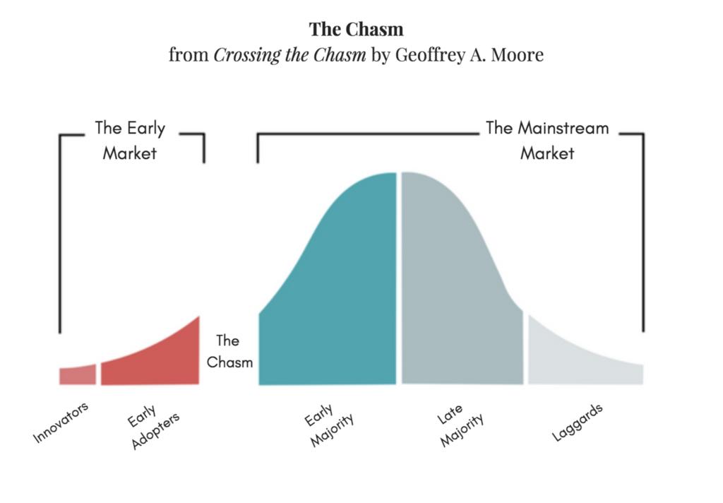 """Grafik aus dem Buch """"Crossing the Chasm""""."""