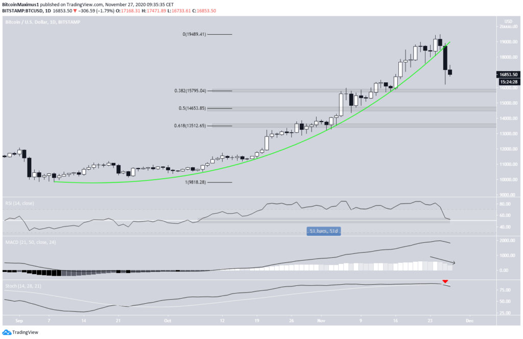 Bitcoin Chart von TradingView.
