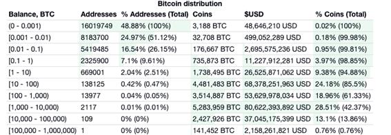 Bitcoin Preis.