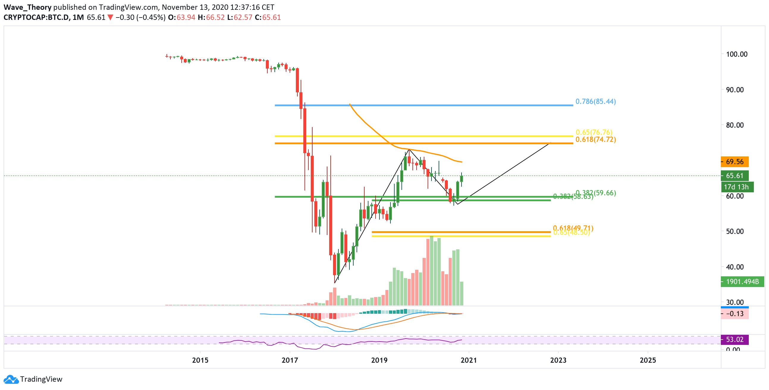 Bitcoin Dominanz von Tradingview