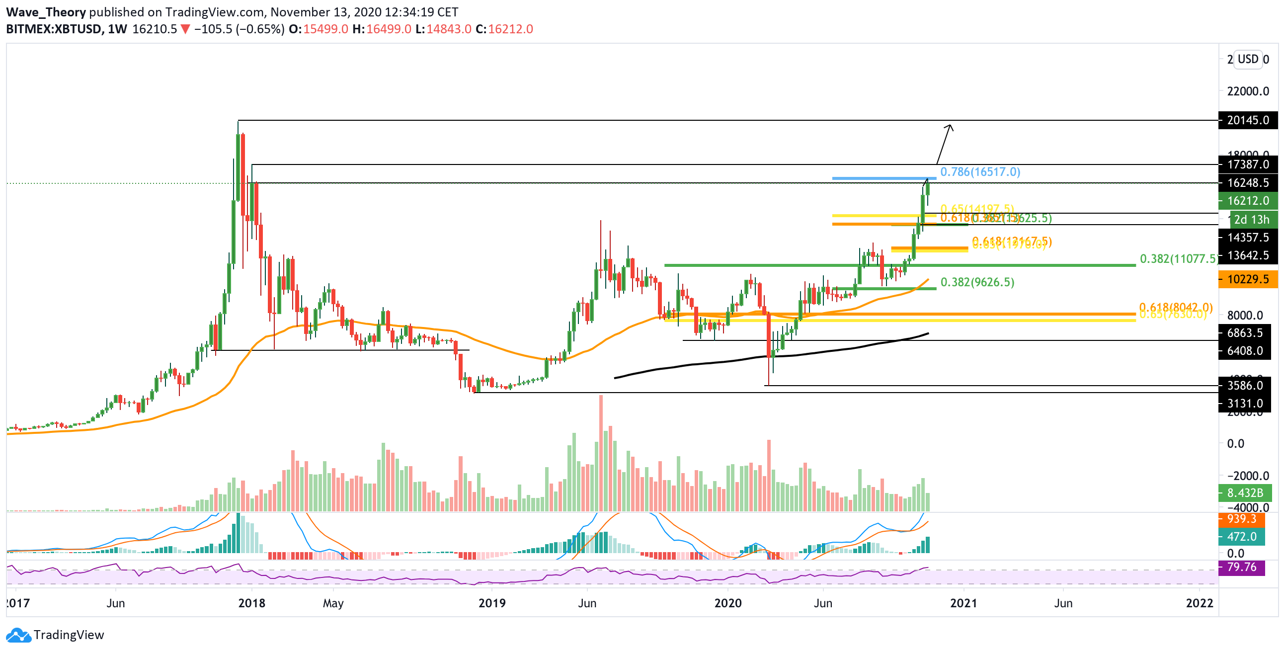 Bitcoin Kurs Prognose von Tradingview