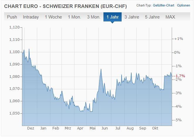 Schweizer Franken/Euro, Quelle finanzen.net.