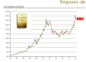 Goldkurs: Degussa.