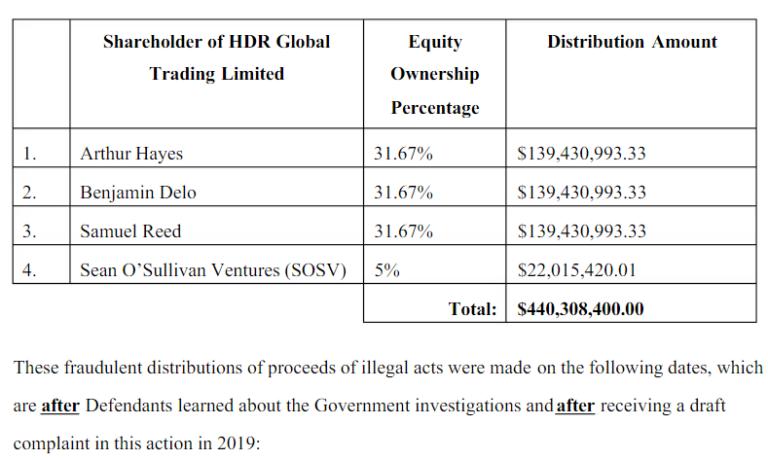 Fund distribution pattern: Case No. 3:20-cv-3345-WHO.