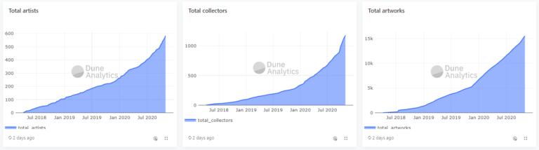 NFT-Statistik von Dune Analytics.