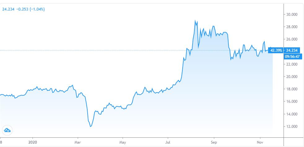 Silber Kurs Chart von TradingView.