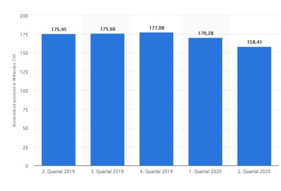 https://de.statista.com/statistik/daten/studie/289345/umfrage/bruttoinlandsprodukt-bip-in-der-schweiz-nach-quartalen/