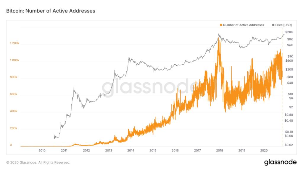 Bitcoin: Number of Active Addresses – Glassnode