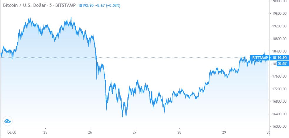 Bitcoin 5-day Chart (Source: TradingView)