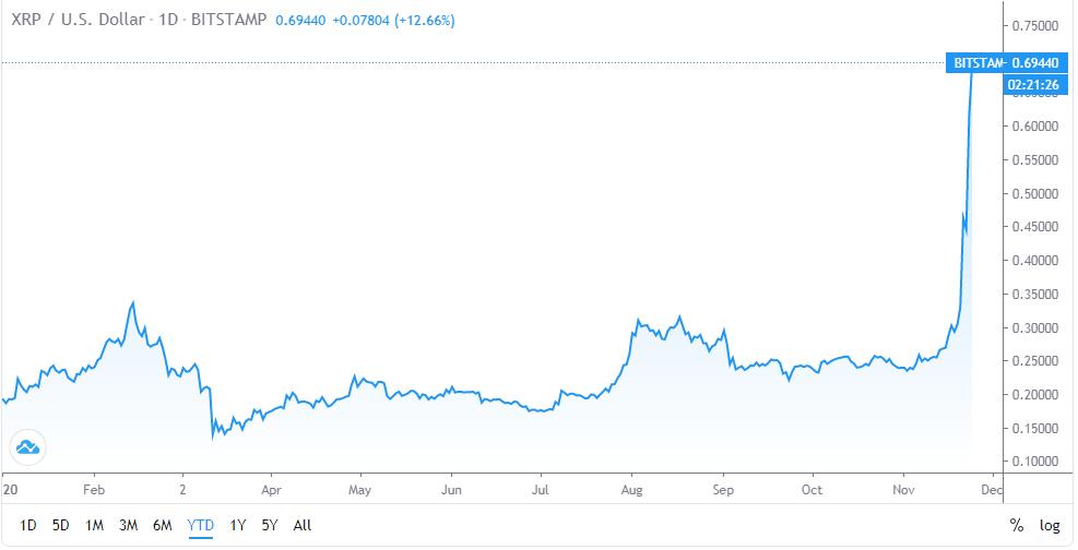XRP YTD performance (Source: TradingView)