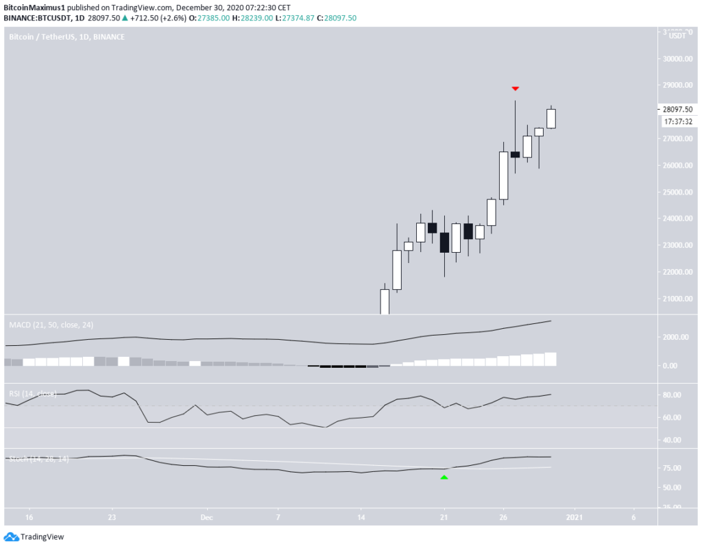 BTC Chart von TradingView.