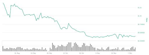 AnySwap chart. Source: Coinmarketcap