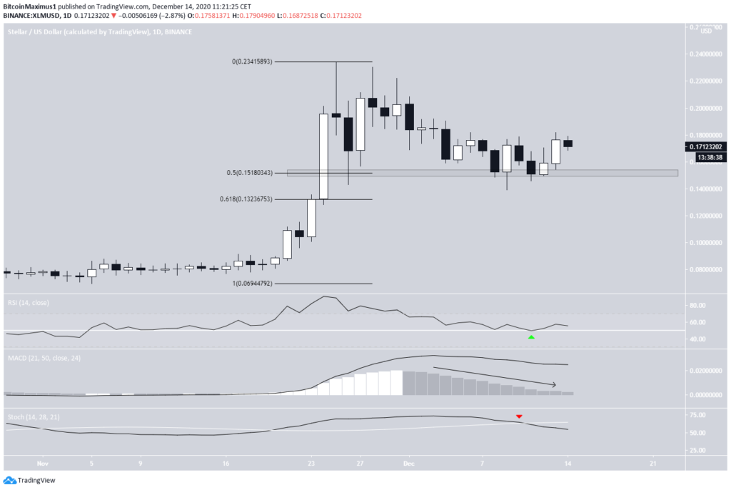 Stellar Chart von TradingView.