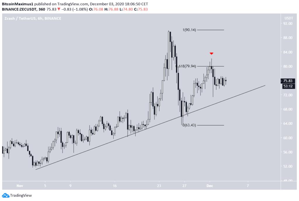Zcash Chart von TradingView.