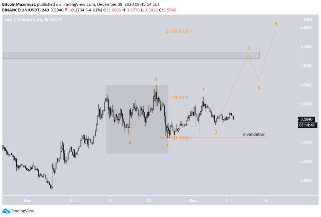 UNI Chart von TradingView.