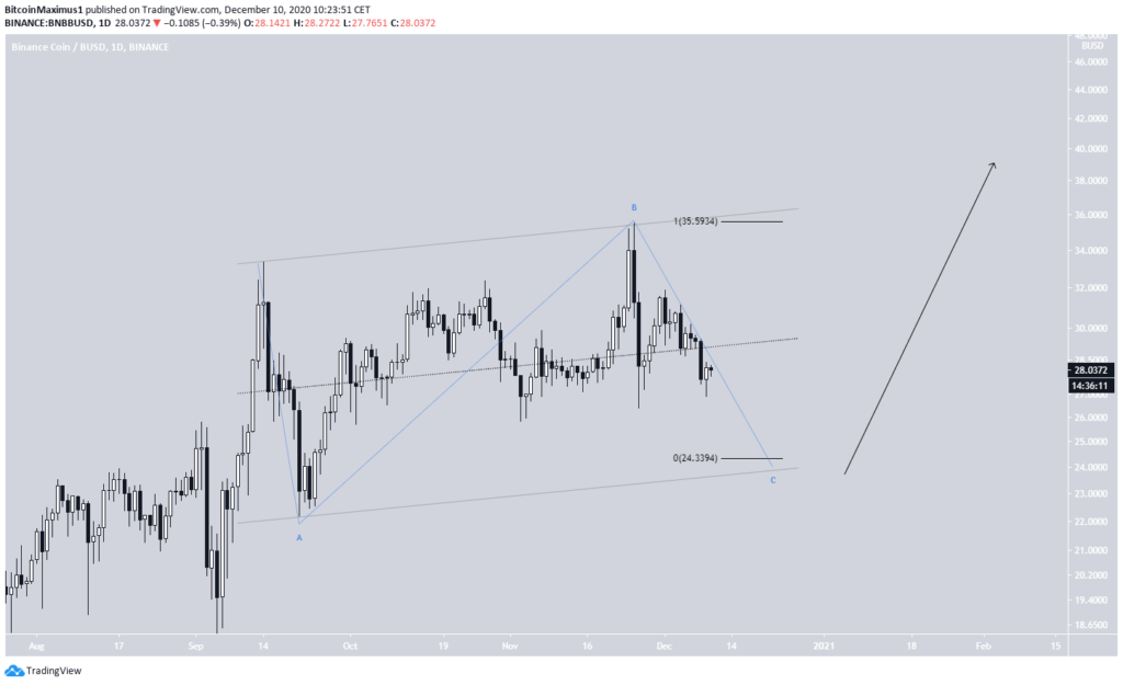 BNB Chart von TradingView.