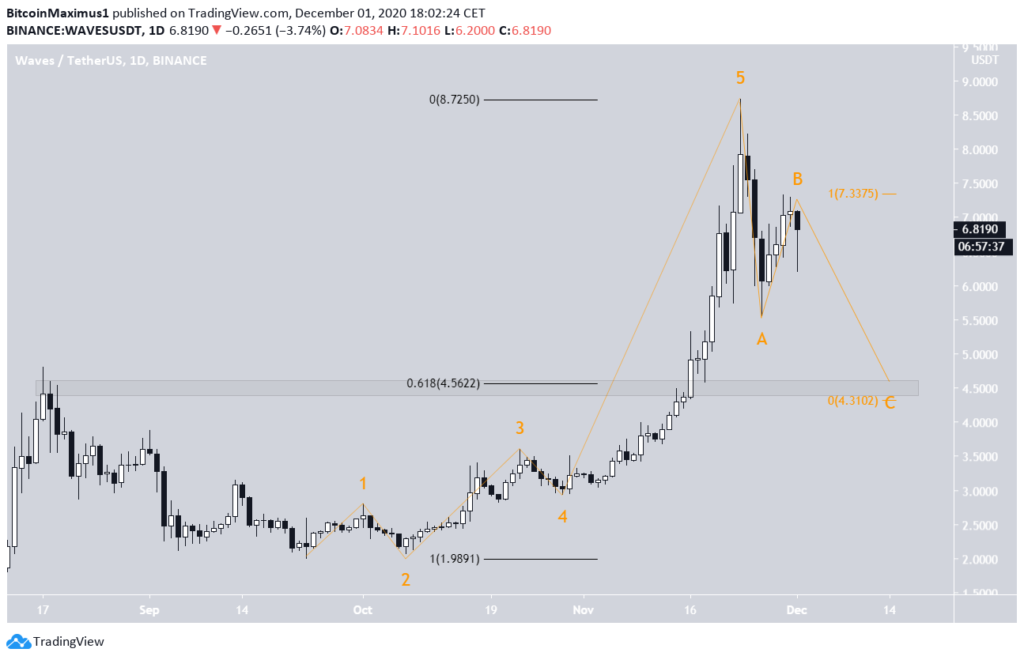 WAVE Chart von TradingView.