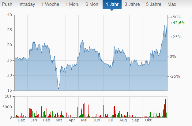 Bitcoin Group Chart von finanzen.net.