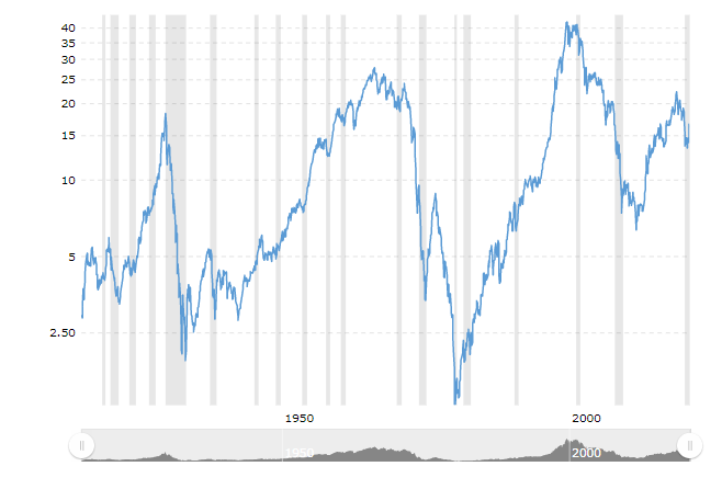 Dow to Gold Ratio von Macrotrends.