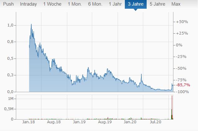 Codebase Ventures Chart von finanzen.net.