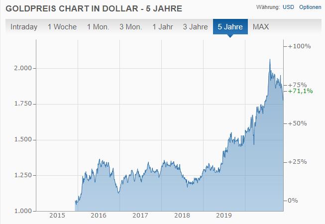 Chart von finanzen.net.