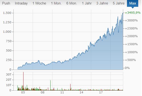 Google Chart von finanzen.net.
