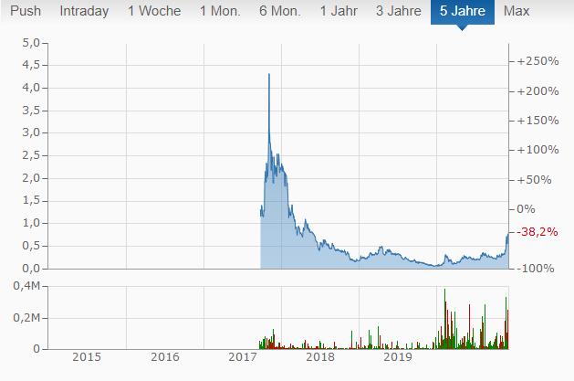 HIVE Chart von finanzen.net.