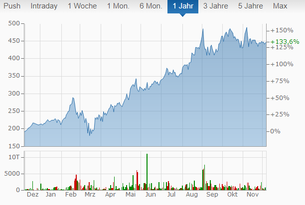 Aktienkurs von finanzen.net.