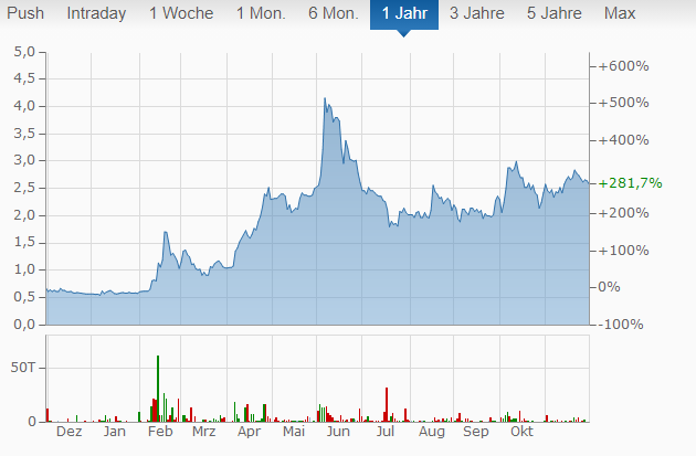 Naga Group Chart von finanzen.net.