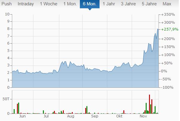 Riot Blockchain Chart von finanzen.net.