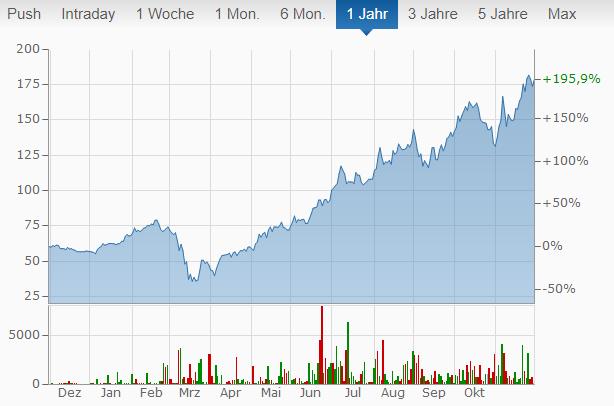 Square Chart von finanzen.net.