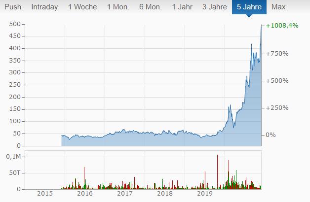 Tesla Chart von finanzen.net.