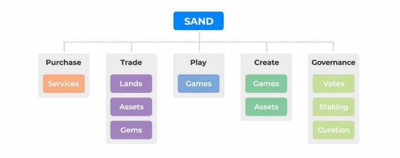 Ein Bild von The Sandbox.