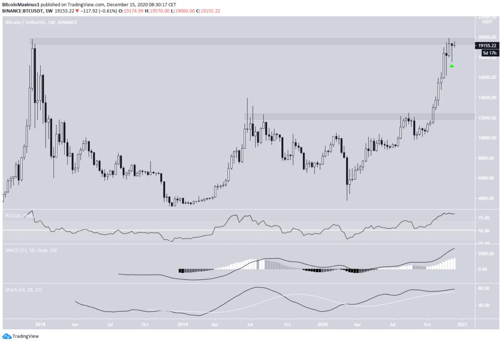 Bitcoin Kurs von TradingView.