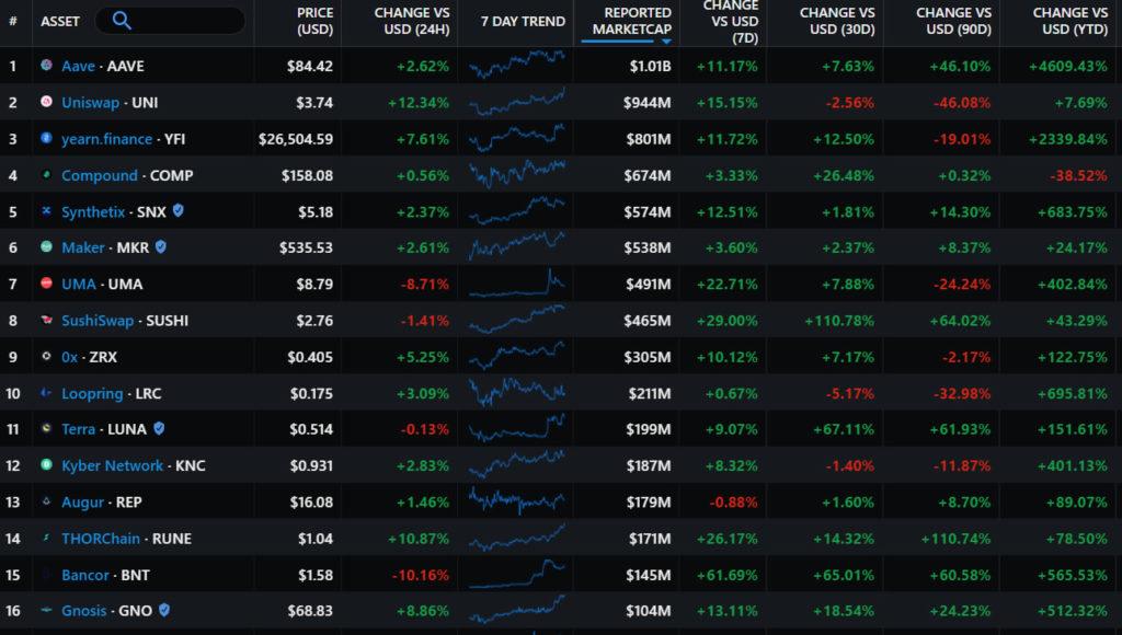 Screenshot Messari Index.