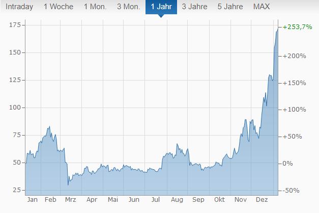 Litecoin Chart von finanznen.net.