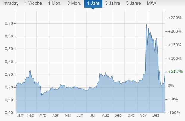 XRP Chart von finanzen.net.