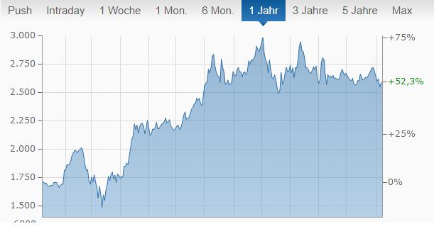 Amazon Chart von finanzen.net.