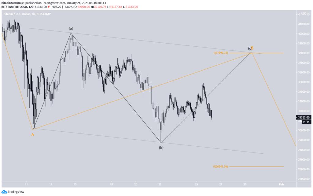 Bitcoin Kurs 26.01.2021 WaveCount2