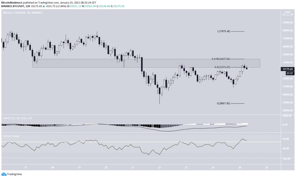 Bitcoin Kurs 2 Stunden Chart USD