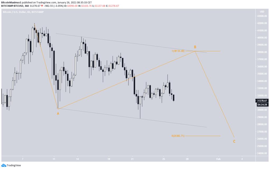 Bitcoin Kurs 26.01.2021 WaveCount1