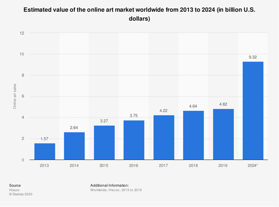 Geschätztes Wertwachstum des Online-Kunstmarktes weltweit