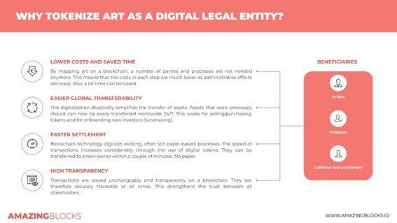 Warum Kunst als digitale juristische Entity kennzeichnen?